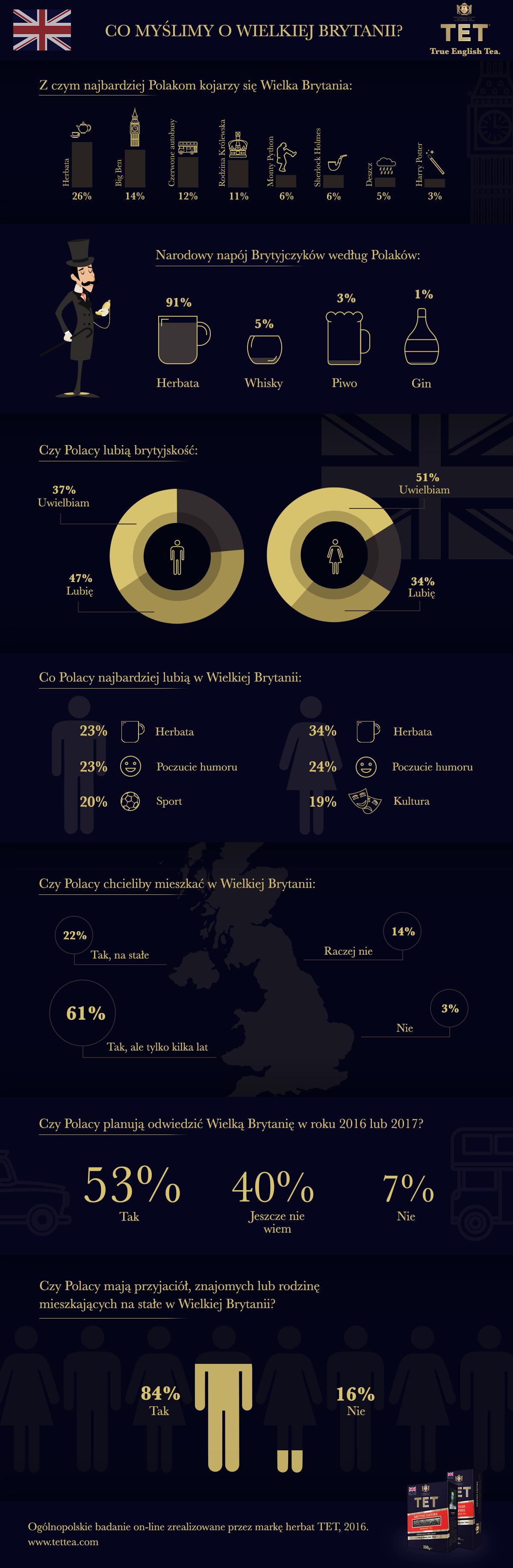 infografika_co_myslimy_o_wielkiej_brytanii-1